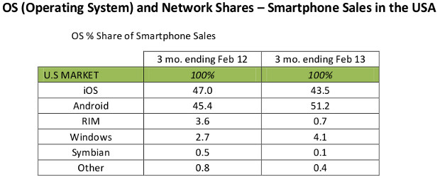 Kantar Android iOS Windows Phone