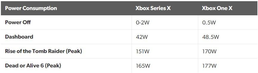 Consommation électrique Xbox Series X
